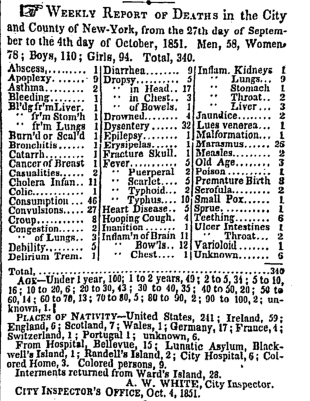 timesdeaths1851
